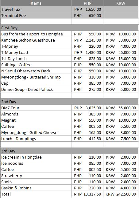SoKor Expenses